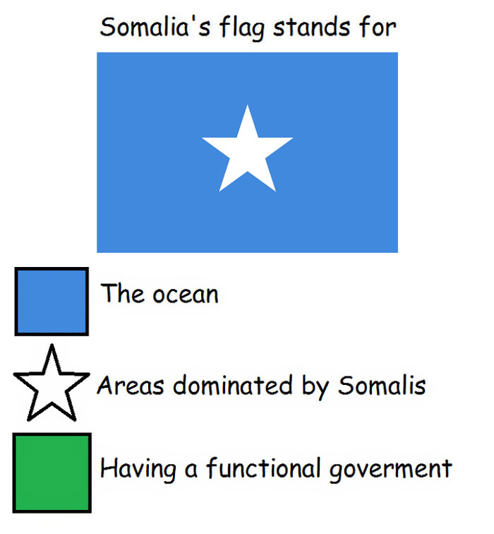 Funny meanings of country flag colors - Somalia