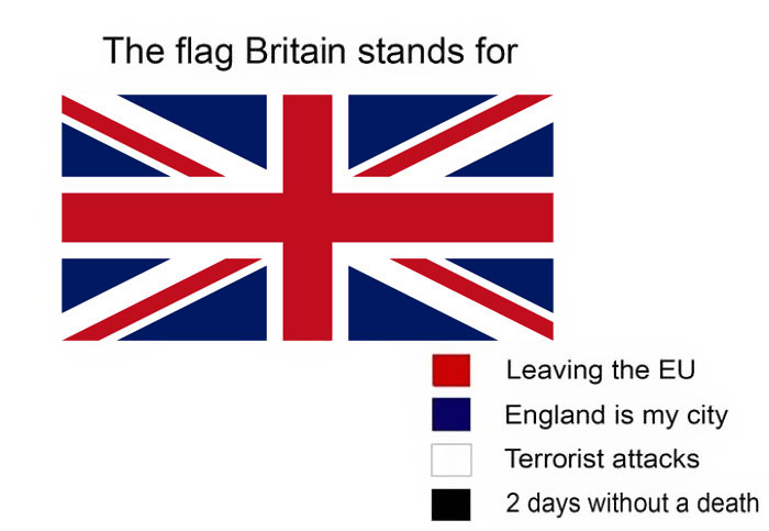 Funny meanings of country flag colors - Great Britain