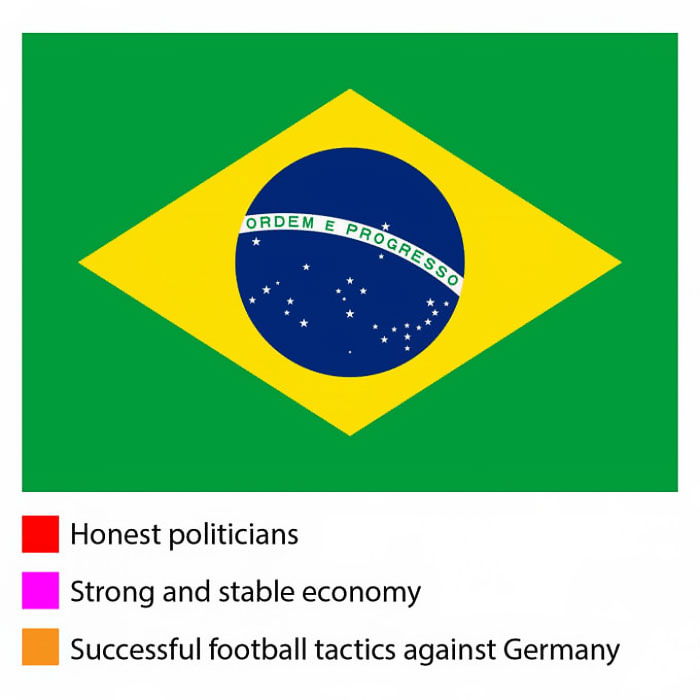Funny meanings of country flag colors - Brazil