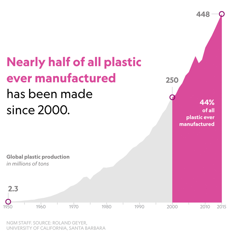 Fast Facts About Plastic Pollution - 4