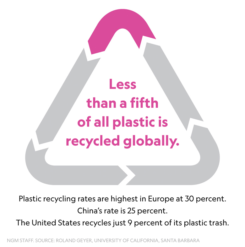 Fast Facts About Plastic Pollution - 6