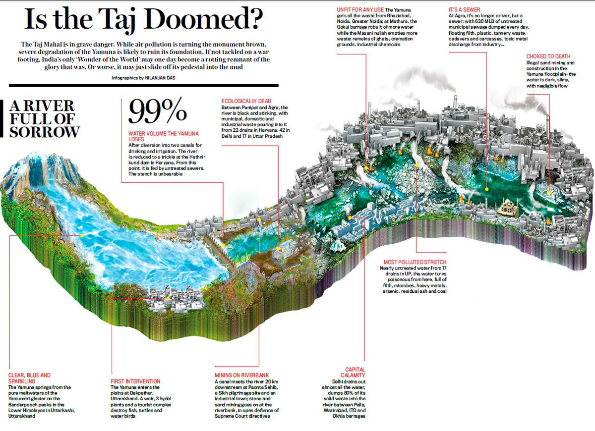Save the Taj - Infographic 1