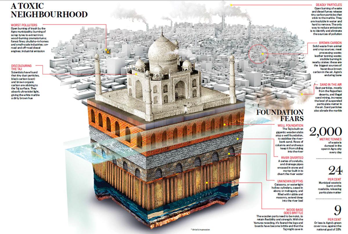 Save the Taj - Infographic 3