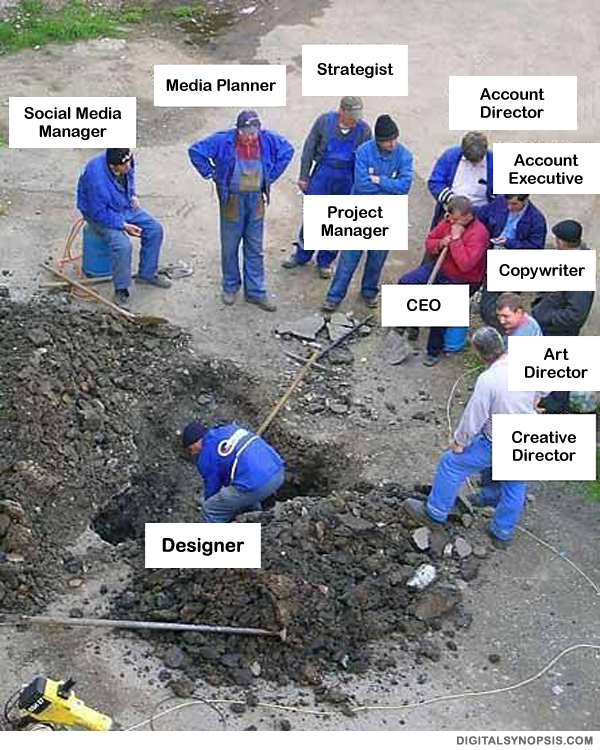 Advertising Agency: Designer vs. Team, Designer digging hole