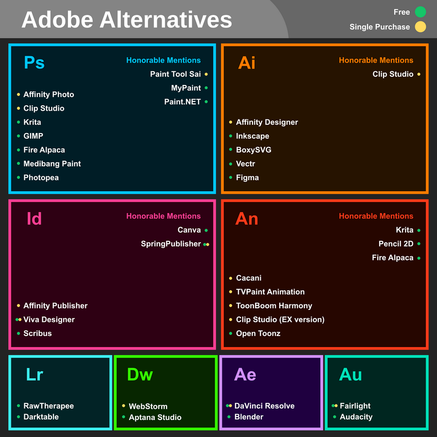 Free And Cheaper Options To Adobe Creative Cloud