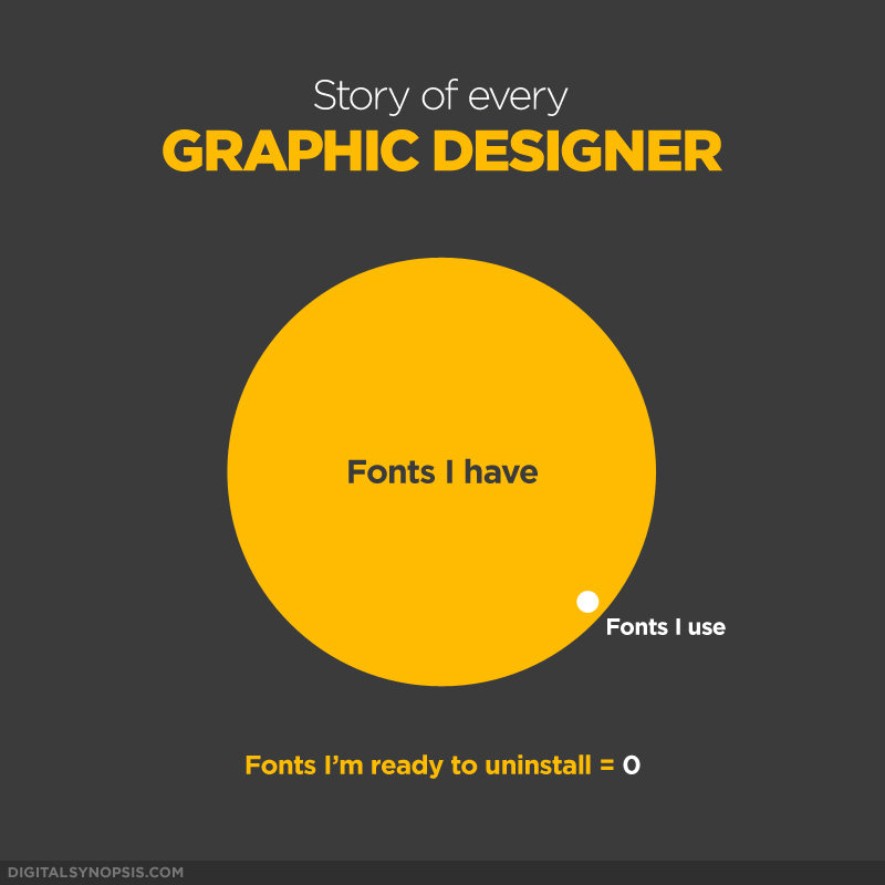 Story of every Graphic Designer: Fonts I have vs. Fonts I use