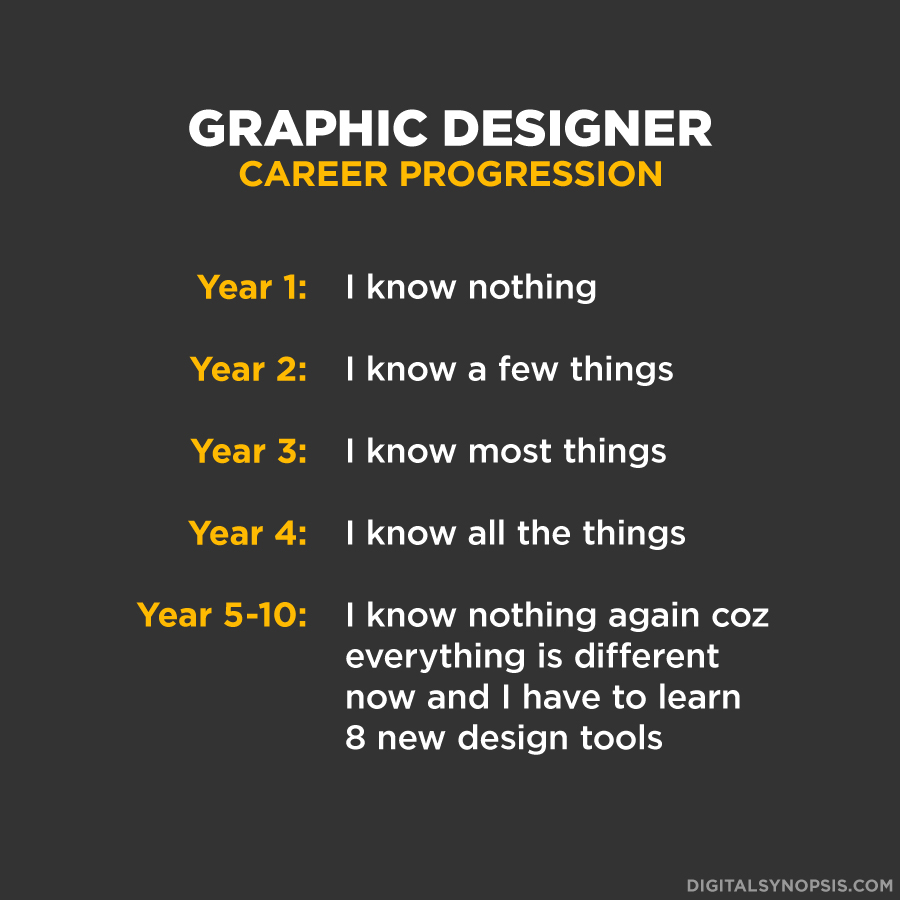 Graphic Designer Career Progression