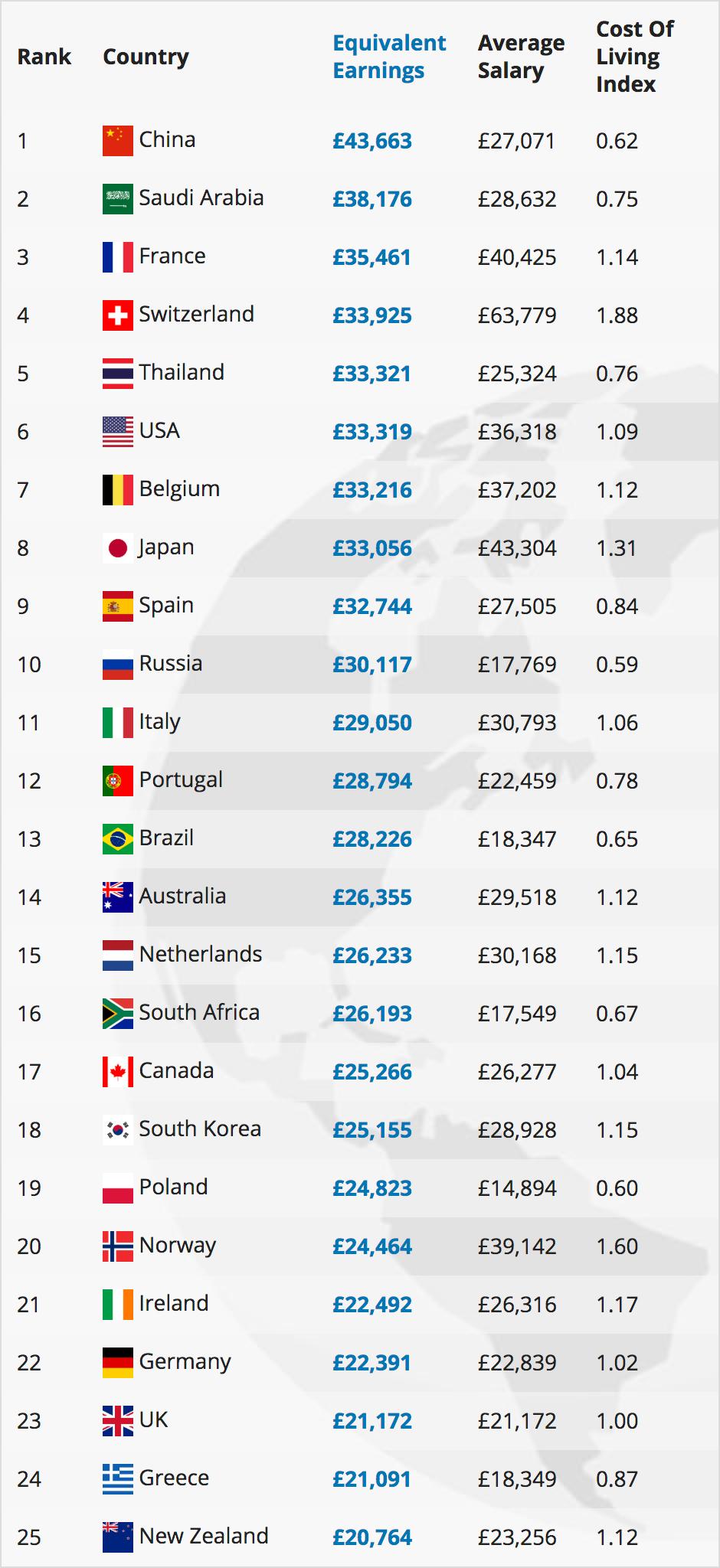 Salaries of Photographers around the world