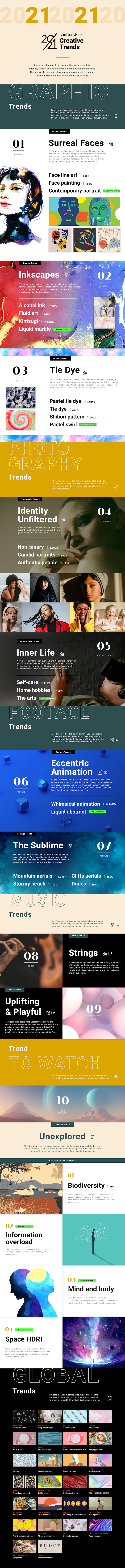 Top Creative Trends 2021 - Graphic Design, Photography, Footage, Animation, Music, And Global Trends