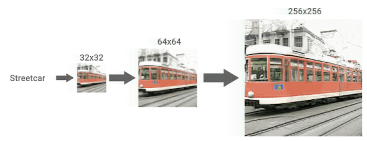 Google AI Turns Low-Res Images To High-Res - CDM - Cascaded Diffusion Model (5)