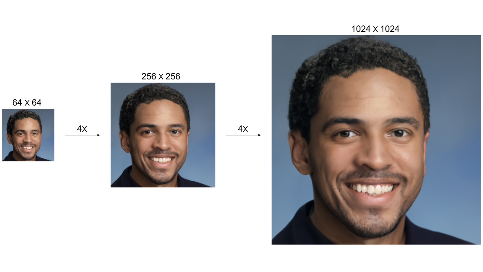 Google AI Turns Low-Res Images To High-Res - CDM - Cascaded Diffusion Model (2)