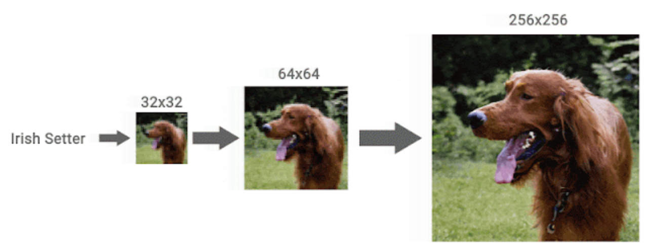 Google AI Turns Low-Res Images To High-Res - CDM - Cascaded Diffusion Model (3)