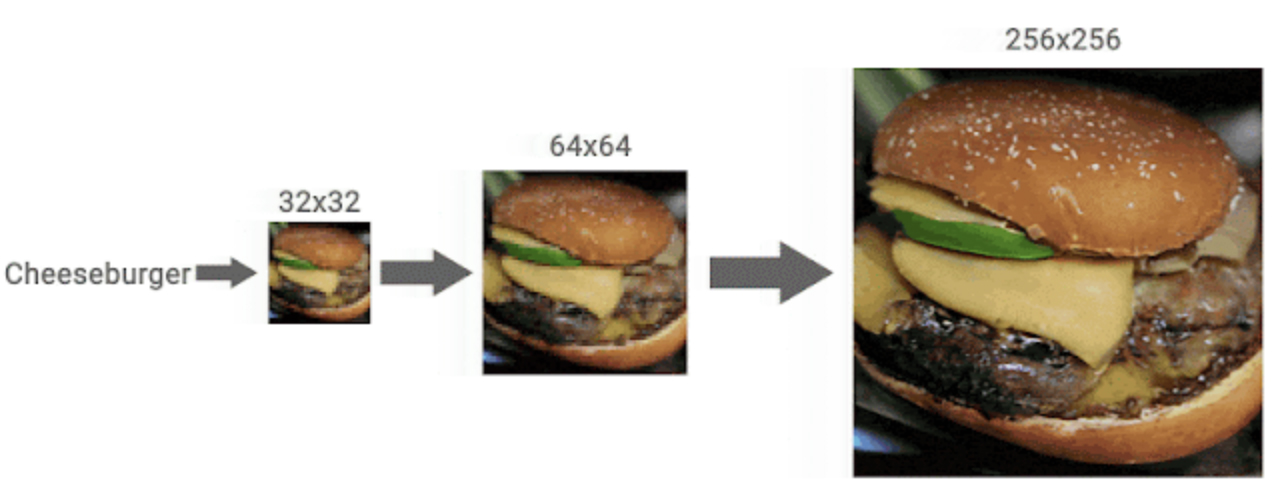 Google AI Turns Low-Res Images To High-Res - CDM - Cascaded Diffusion Model (4)